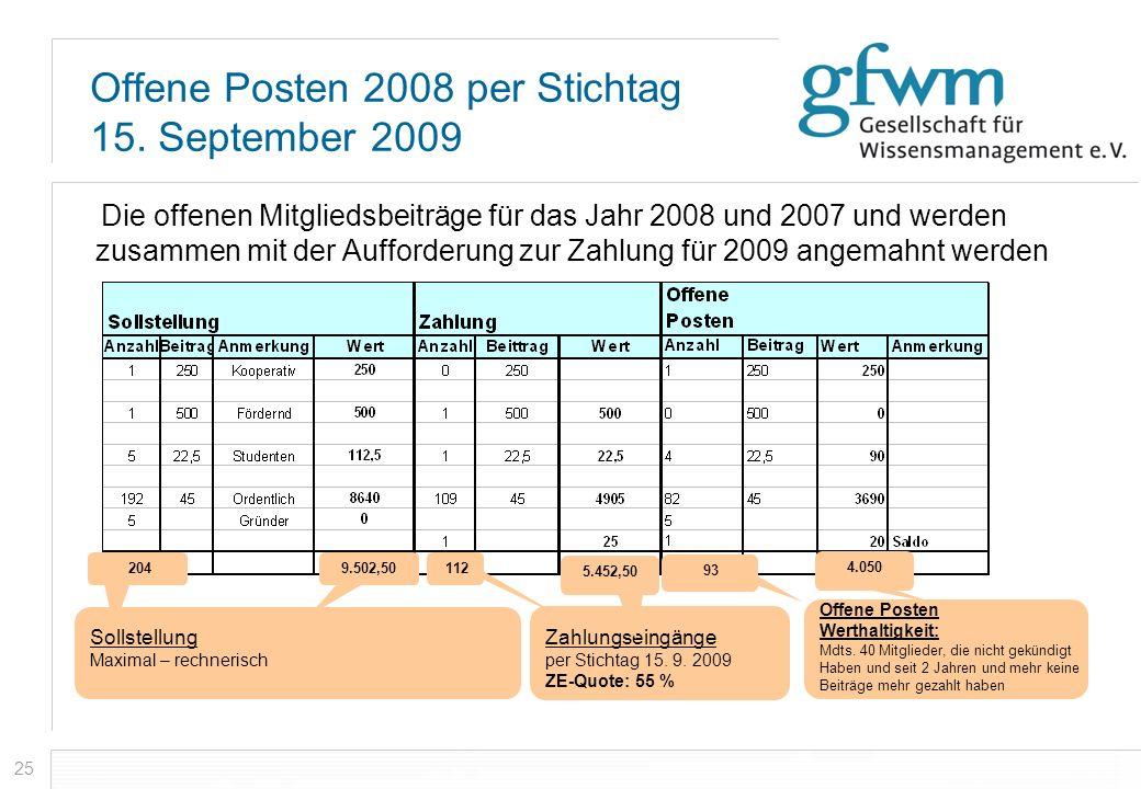 25 Offene Posten 2008 per Stichtag 15. September 2009 Die offenen Mitgliedsbeiträge für das Jahr 2008 und 2007 und werden zusammen mit der Aufforderun