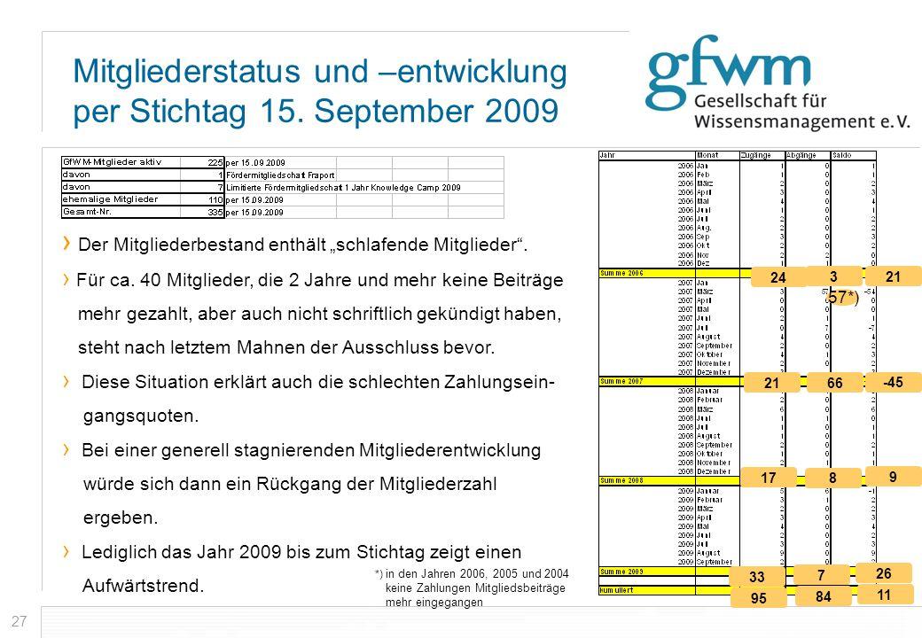 27 Mitgliederstatus und –entwicklung per Stichtag 15. September 2009 Der Mitgliederbestand enthält schlafende Mitglieder. Für ca. 40 Mitglieder, die 2