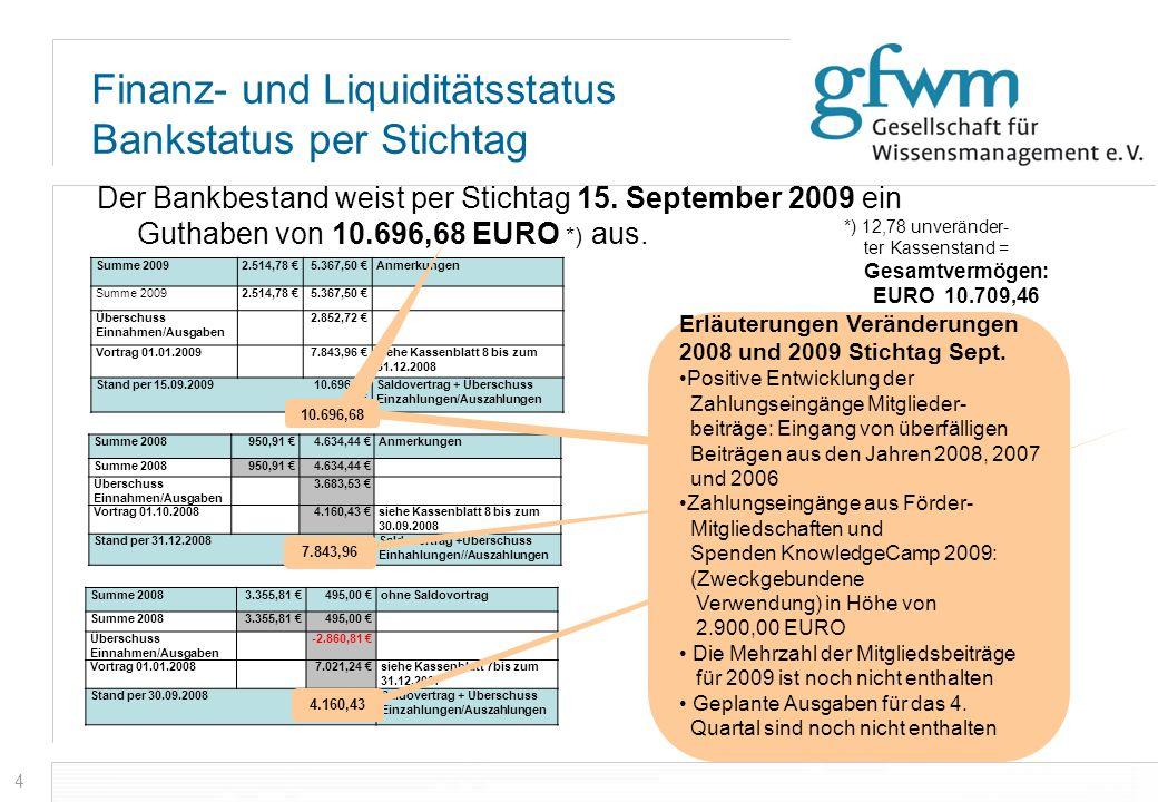 4 Der Bankbestand weist per Stichtag 15. September 2009 ein Guthaben von 10.696,68 EURO *) aus. *) 12,78 unveränder- ter Kassenstand = Gesamtvermögen: