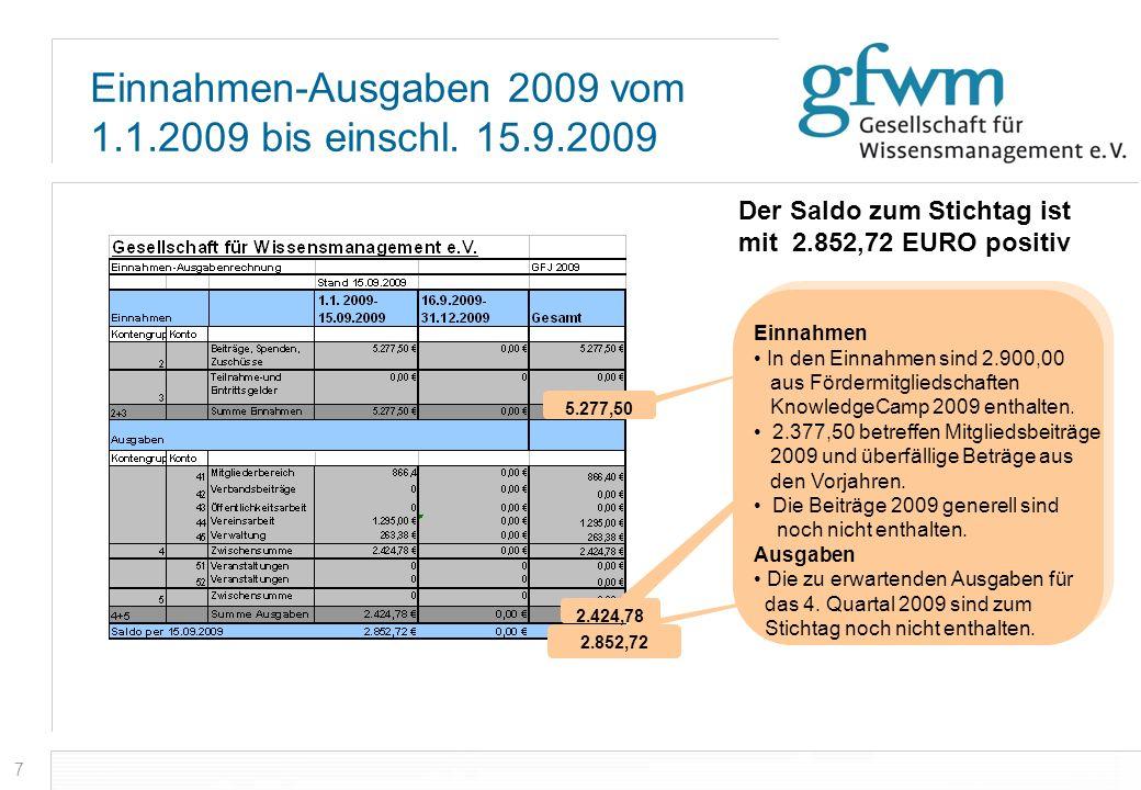7 Einnahmen-Ausgaben 2009 vom 1.1.2009 bis einschl. 15.9.2009 Der Saldo zum Stichtag ist mit 2.852,72 EURO positiv 2.852,72 5.277,50 2.424,78 Einnahme