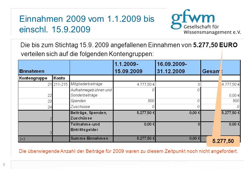 8 Einnahmen 2009 vom 1.1.2009 bis einschl. 15.9.2009 Die bis zum Stichtag 15.9. 2009 angefallenen Einnahmen von 5.277,50 EURO verteilen sich auf die f