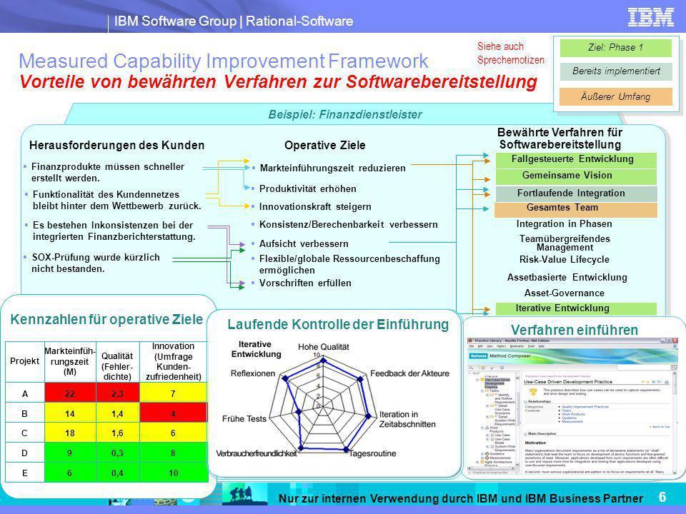 IBM Software Group | Rational-Software 17 Nur zur internen Verwendung durch IBM und IBM Business Partner Vorteile durch IBM Rational Change Management-Lösungen Wechselnde Anforderungen Markt- analyse Veränderte Gestaltung F & E Wettbewerbs- analyse Vorschriften- erfüllung Kunden- anforderungen Produkt- feedback Integriertes Änderungsmanagement im Lebenszyklus Software- konfiguration und Build-/Freigabe- management Produkt- und Portfolio- management Modell- gesteuerte Architektur und Entwicklung Weitere Tools für das Änderungs- management Unter- nehmens- architektur Anforderungs- management Geschäfts- prozess- modellierung Kennzahlen und Messungen Test- automati- sierung Governance und Compliance Projekt- management Service- management