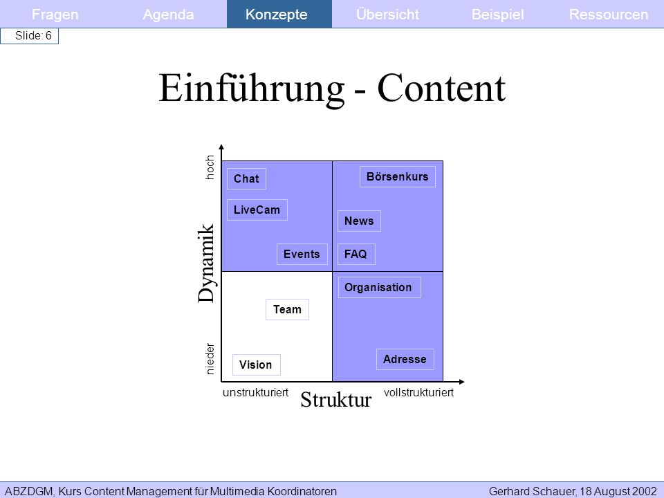 ABZDGM, Kurs Content Management für Multimedia KoordinatorenGerhard Schauer, 18 August 2002 Slide: 37 Funktionen - Templates Inhalte mit Metadaten angereichert –Information Retrieval Metadaten (z.B Schlagwörter, Synonyme) –Ausgabesteuerungs Metadaten (z.B Sortierungsreihenfolge, Publish From Datum) –Content Management Metadaten (z.B Name Content Owner, approved by, approved date) FragenKonzepteAgendaÜbersichtBeispielRessourcen