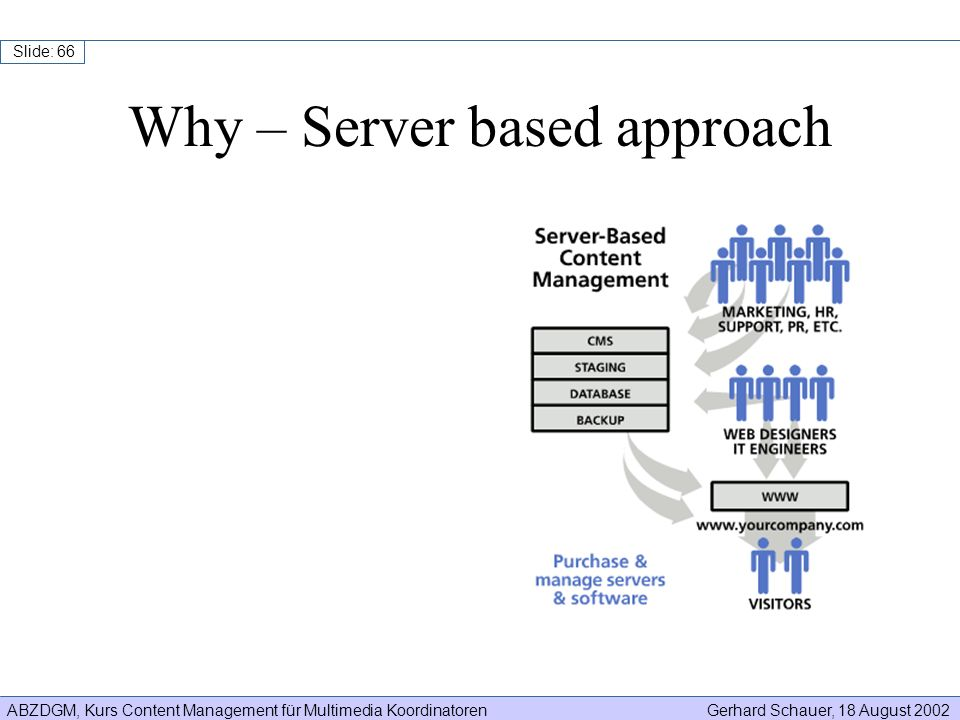 ABZDGM, Kurs Content Management für Multimedia KoordinatorenGerhard Schauer, 18 August 2002 Slide: 66 Why – Server based approach
