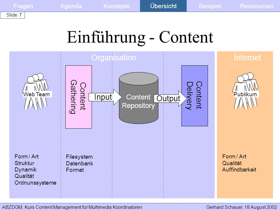 ABZDGM, Kurs Content Management für Multimedia KoordinatorenGerhard Schauer, 18 August 2002 Slide: 58 Content Manager Defines and agrees requirements together with the content owner and oversees development, acquisition, implementation and delivery of this web content Works with other business units and content providers to ensure a high-quality and up-to-date web content Provides direction and guidance and oversees the development and implementation of content management standards and procedures Manages all content acquisition; researches, identifies and recommends content opportunities and potential partnerships.