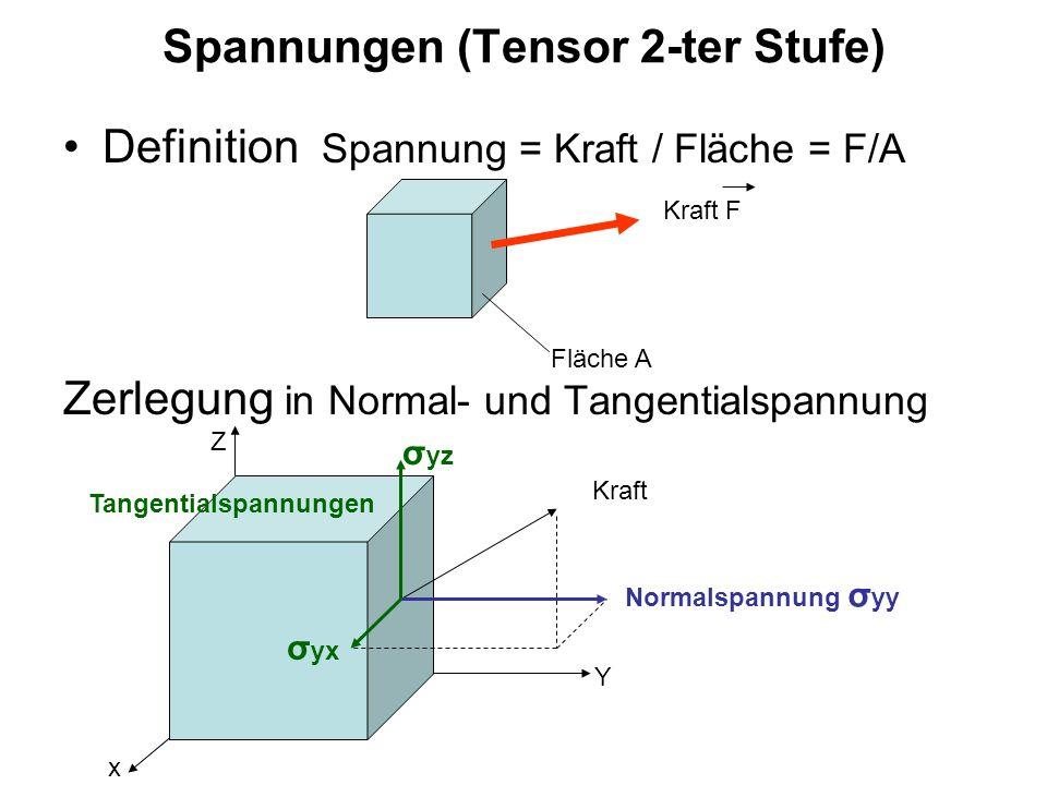 Schwingungen (siehe auch Hauptvorlesung Experimentalphysik 1) Federpendel Ruhelage Masse m Feder mit Federkonstante k Auslenkung a aus der Ruhelage a(t) Funktion der Zeit Lösung dieser Differentialgleichung: a(t) = a o sin(ω t) Diese Lösung in die Differentialgleichung eingesetzt ergibt: – m ω 2 a o sin(ωt) + k a o sin(ωt) = 0 nach kürzen von a o und sin(ωt): ω 2 = k/m mit ω = 2π/T ergibt sich die Periode der Schwingung (Eigenperiode): bzw.