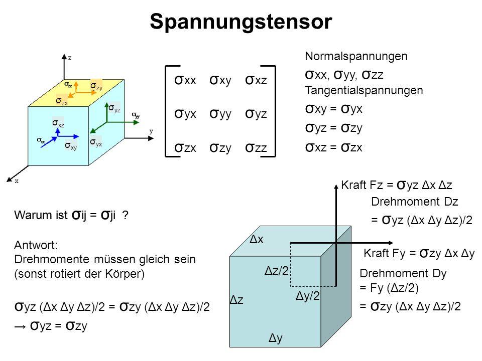 Schwingungen (siehe auch Hauptvorlesung Experimentalphysik 1) Pendelschwingung Torsionsschwingung Saitenschwingung Biegeschwingung