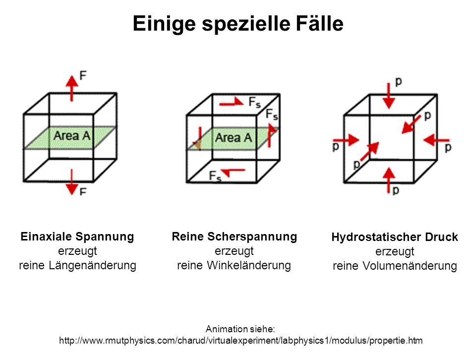 Das Seismometer (erzwungene Schwingung) Seismometer-Demo siehe http://www.ifg.tu-clausthal.de/java/seis/sdem_how-d.html#ADWN Das gezeigte Modell findet man auf der unten genannten Webseite der TU Clausthal als Java-Applet Wir konzentrieren uns auf den Ausschlag des Seismometers x(t) als Folge einer harmonischen Bodenbewegung w(t)=w o sin(ωt) Man sieht, dass das Amplitudenverhältnis x o /w o von der Frequenz ω der Bodenbewegung abhängt...und auch von den Eigenschaften des Geräts: Eigenfrequenz ω o = 2π/T o = (k/m) sowie Dämpfung δ Bewegungsgleichung: inhomogene Differentialgleichung