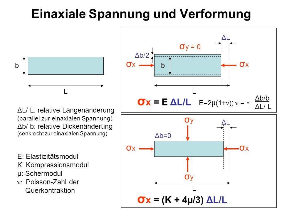 Einaxiale Spannung und Verformung p ΔVΔV V-ΔV p pp Hydrostatischer Druck P = K ΔV/V P = – σ x = – σ y = – σ z Scherspannung σ = μ γ x y σ γ