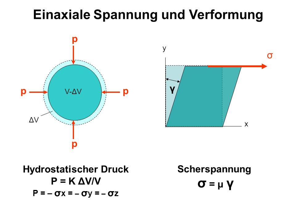 Inelastische Prozesse: RHEOLOGIE kη F = k ΔL/L d(ΔL/L) dt F = η k: Federkonstante η: Viskosität t: Zeit F F F F t t F ΔL/L t t F Beispiele in Geowissenschaften: http://jspc-www.colorado.edu/~szhong/mantle.htmlhttp://jspc-www.colorado.edu/~szhong/mantle.html (Konvektion im Erdmantel) http://www.geology.um.maine.edu/geodynamics/microdynamics/movies/PorphNoRot.movhttp://www.geology.um.maine.edu/geodynamics/microdynamics/movies/PorphNoRot.mov (Mineralwachstum) L LLL
