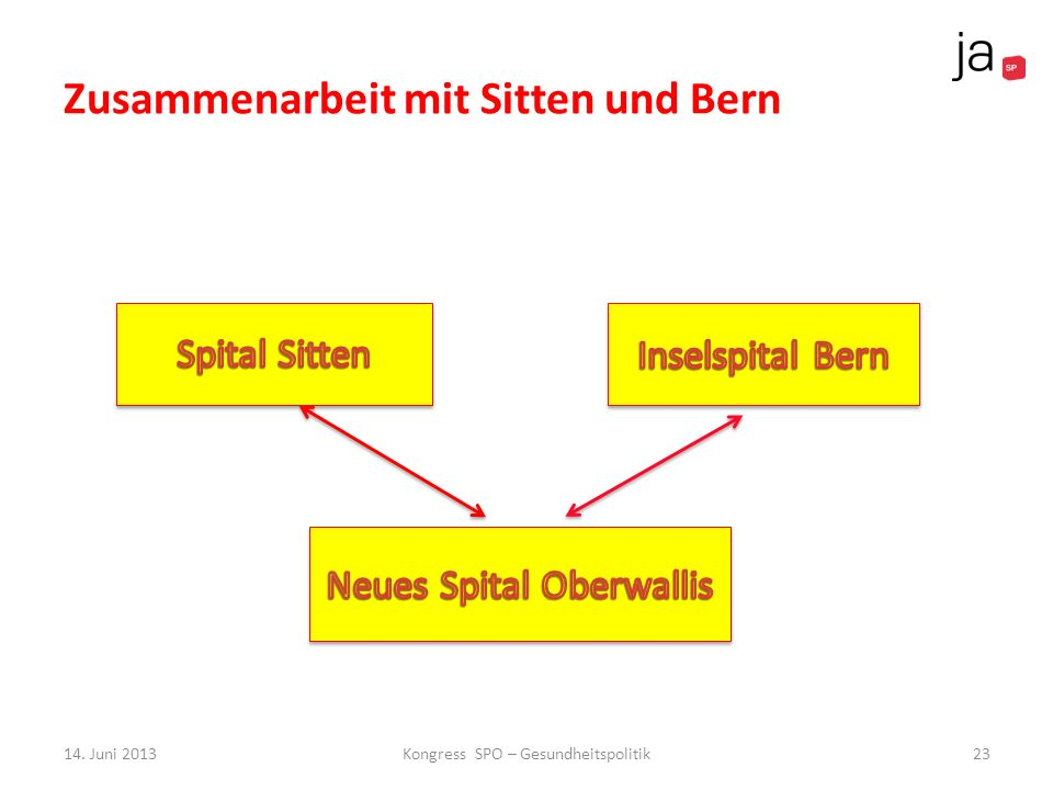 Zusammenarbeit mit Sitten und Bern 14. Juni 2013Kongress SPO – Gesundheitspolitik23