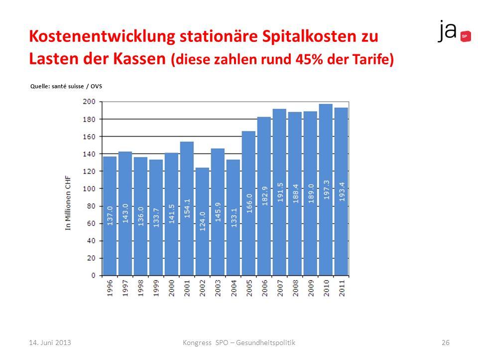 Kostenentwicklung stationäre Spitalkosten zu Lasten der Kassen (diese zahlen rund 45% der Tarife) Quelle: santé suisse / OVS 26Kongress SPO – Gesundhe