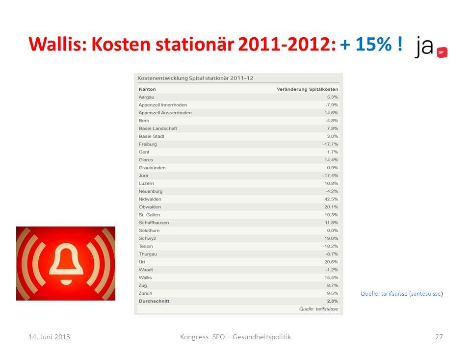 Wallis: Kosten stationär 2011-2012: + 15% ! 14. Juni 2013Kongress SPO – Gesundheitspolitik27 Quelle: tarifsuisse (santésuisse)