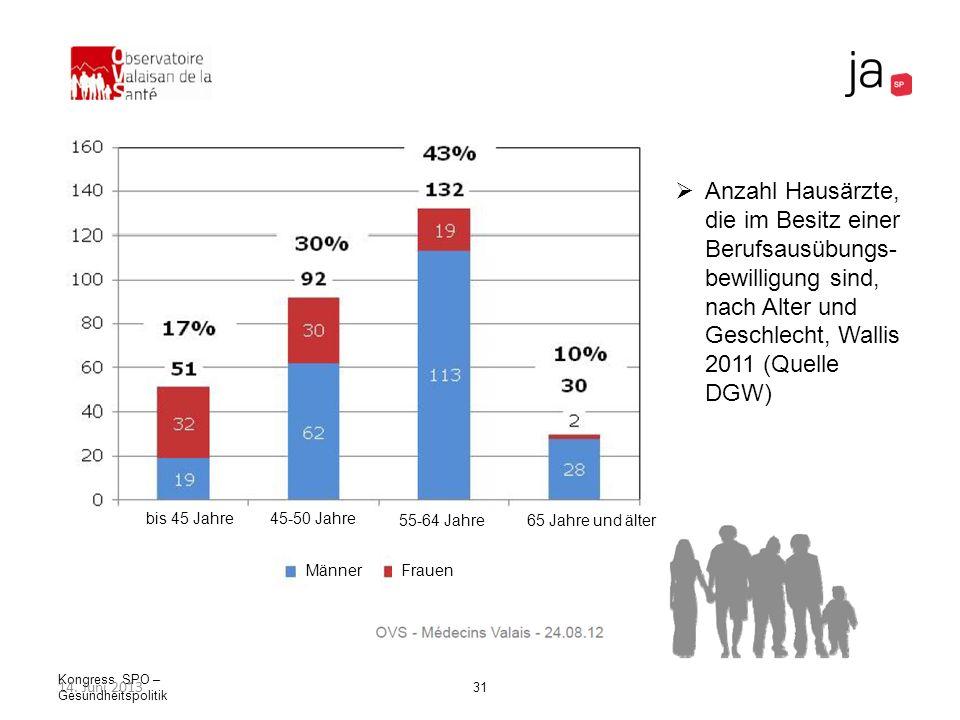 Kongress SPO – Gesundheitspolitik 31 Anzahl Hausärzte, die im Besitz einer Berufsausübungs- bewilligung sind, nach Alter und Geschlecht, Wallis 2011 (