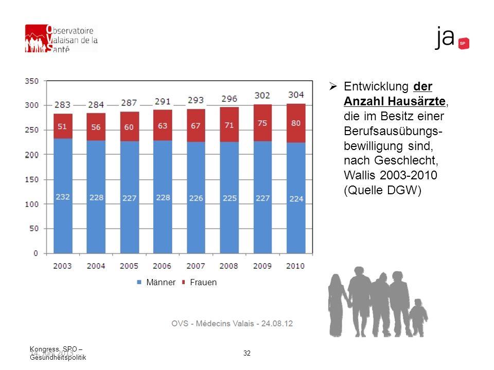 Kongress SPO – Gesundheitspolitik 32 Entwicklung der Anzahl Hausärzte, die im Besitz einer Berufsausübungs- bewilligung sind, nach Geschlecht, Wallis