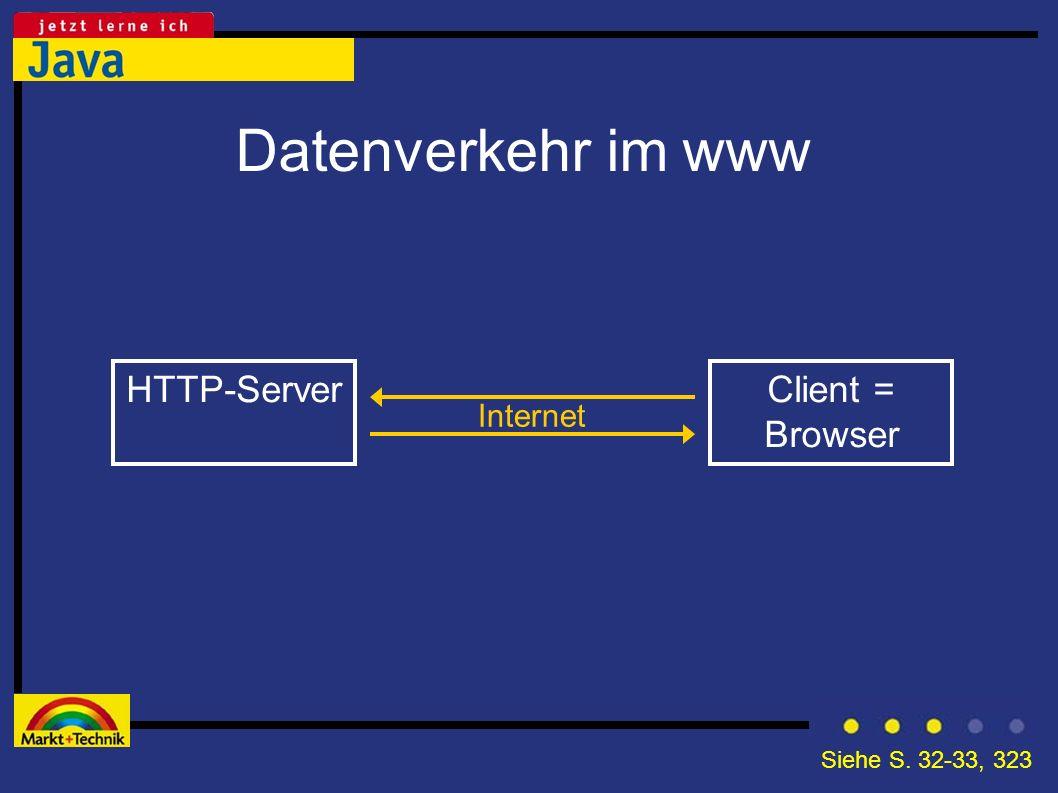 Datenverkehr im www HTTP-ServerClient = Browser Internet Siehe S. 32-33, 323