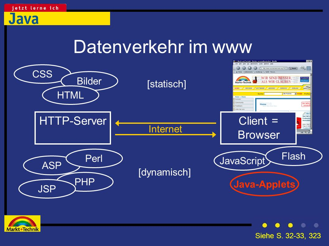 CSS Bilder Datenverkehr im www HTTP-Server [statisch] HTML Internet ASP PHP Perl JSP JavaScript Java-Applets [dynamisch] Flash Client = Browser Siehe