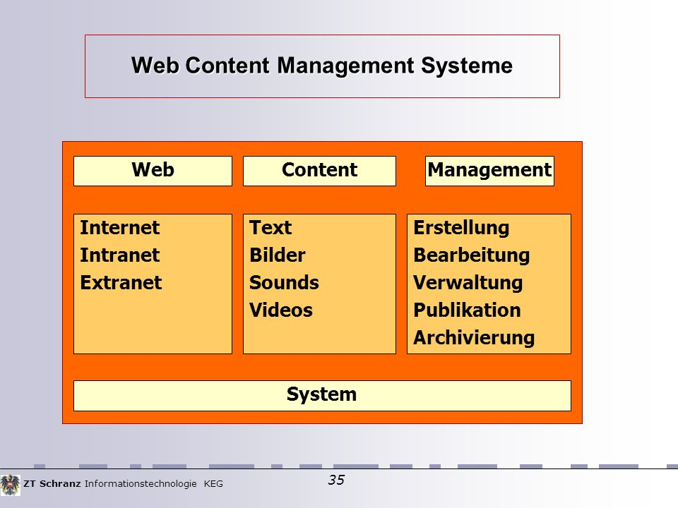 ZT Schranz Informationstechnologie KEG 35 Web Content Management Systeme WebContentManagement Internet Intranet Extranet Text Bilder Sounds Videos Erstellung Bearbeitung Verwaltung Publikation Archivierung System