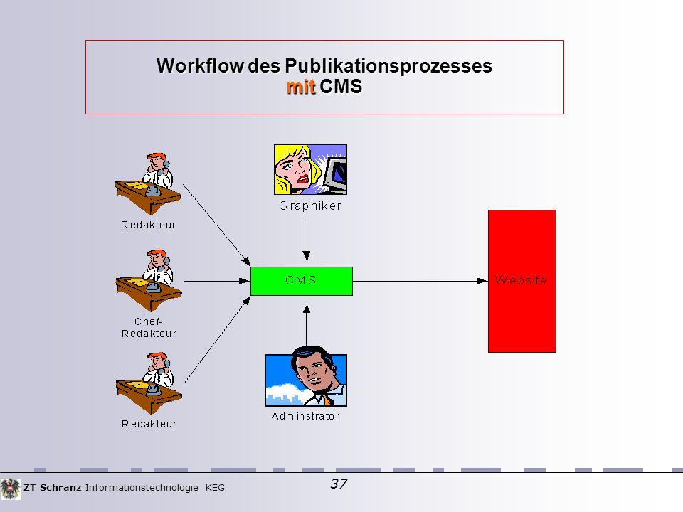ZT Schranz Informationstechnologie KEG 37 Workflow des Publikationsprozesses mit CMS