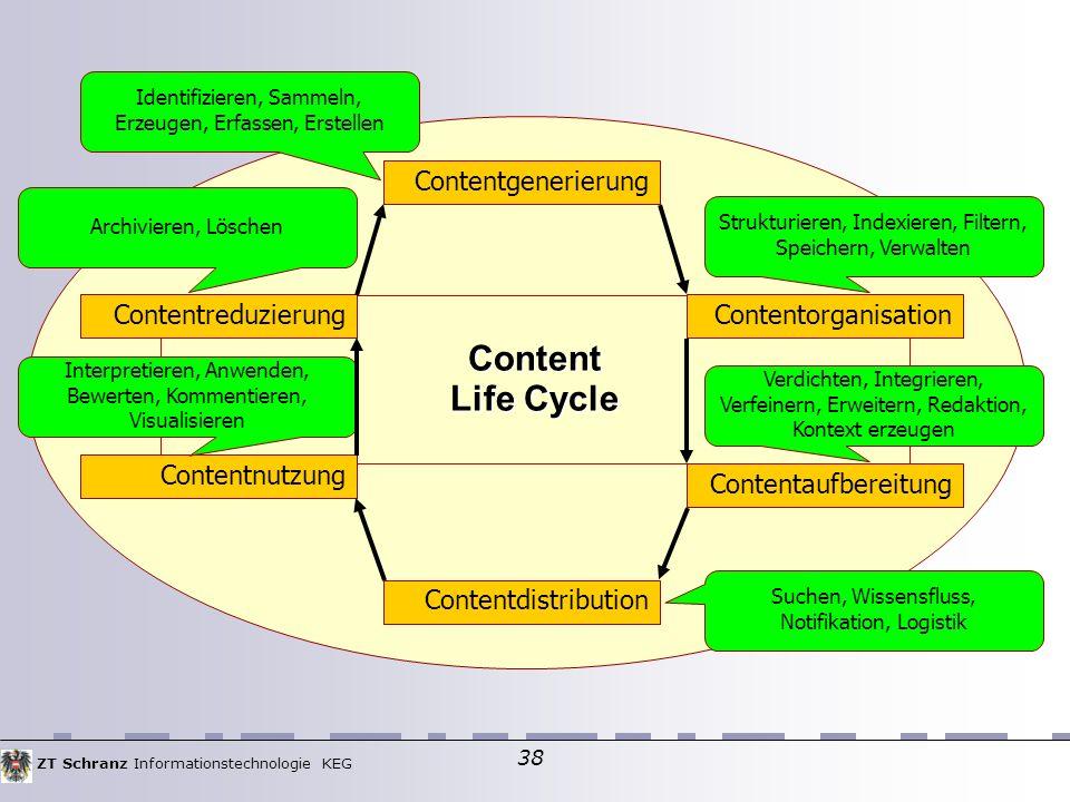 ZT Schranz Informationstechnologie KEG 38 Content Life Cycle Contentgenerierung Contentaufbereitung Contentnutzung ContentorganisationContentreduzierung Contentdistribution Identifizieren, Sammeln, Erzeugen, Erfassen, Erstellen Strukturieren, Indexieren, Filtern, Speichern, Verwalten Verdichten, Integrieren, Verfeinern, Erweitern, Redaktion, Kontext erzeugen Suchen, Wissensfluss, Notifikation, Logistik Interpretieren, Anwenden, Bewerten, Kommentieren, Visualisieren Archivieren, Löschen