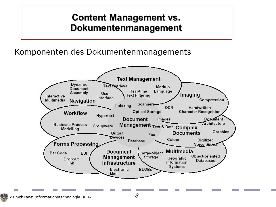 ZT Schranz Informationstechnologie KEG 8 Content Management vs.