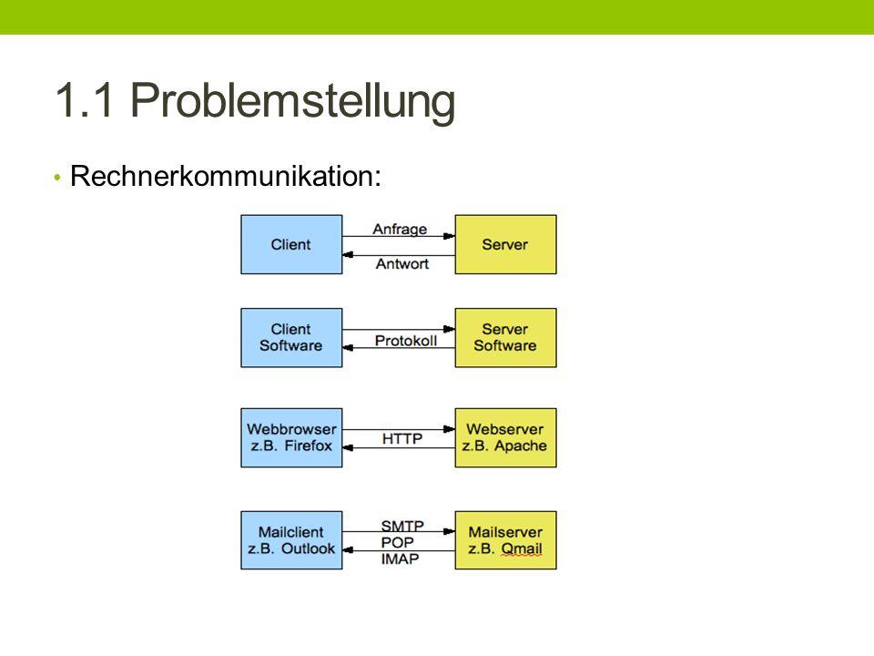 1.1 Problemstellung Client sendet Anfrage an den Server Protokolle.