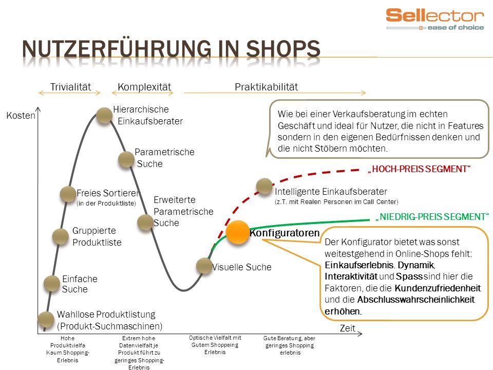Wahllose Produktlistung (Produkt-Suchmaschinen) Intelligente Einkaufsberater (z.T. mit Realen Personen im Call Center) Parametrische Suche Freies Sort