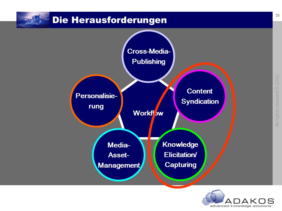 23 All rights reseved © 2002 Die Herausforderungen Workflow Cross-Media- Publishing Content Syndication Knowledge Elicitation/ Capturing Media- Asset- Management Personalisie- rung