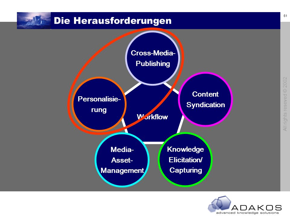 61 All rights reseved © 2002 Die Herausforderungen Workflow Cross-Media- Publishing Content Syndication Knowledge Elicitation/ Capturing Media- Asset- Management Personalisie- rung