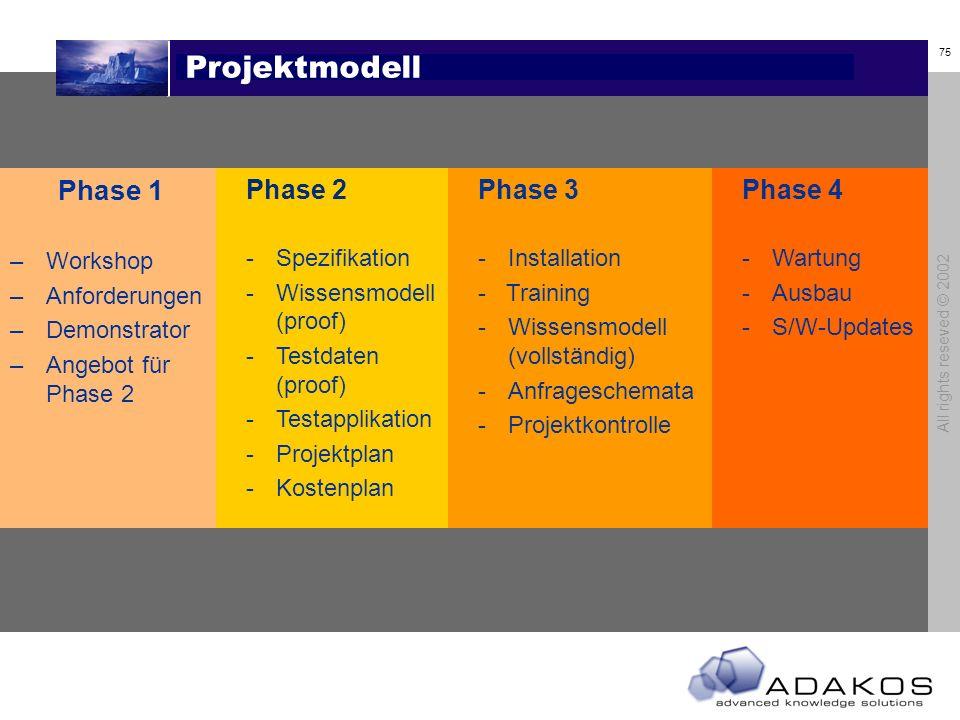 75 All rights reseved © 2002 Projektmodell Phase 1 –Workshop –Anforderungen –Demonstrator –Angebot für Phase 2 Phase 2 -Spezifikation -Wissensmodell (proof) -Testdaten (proof) -Testapplikation -Projektplan -Kostenplan Phase 3 -Installation - Training -Wissensmodell (vollständig) -Anfrageschemata -Projektkontrolle Phase 4 -Wartung -Ausbau -S/W-Updates