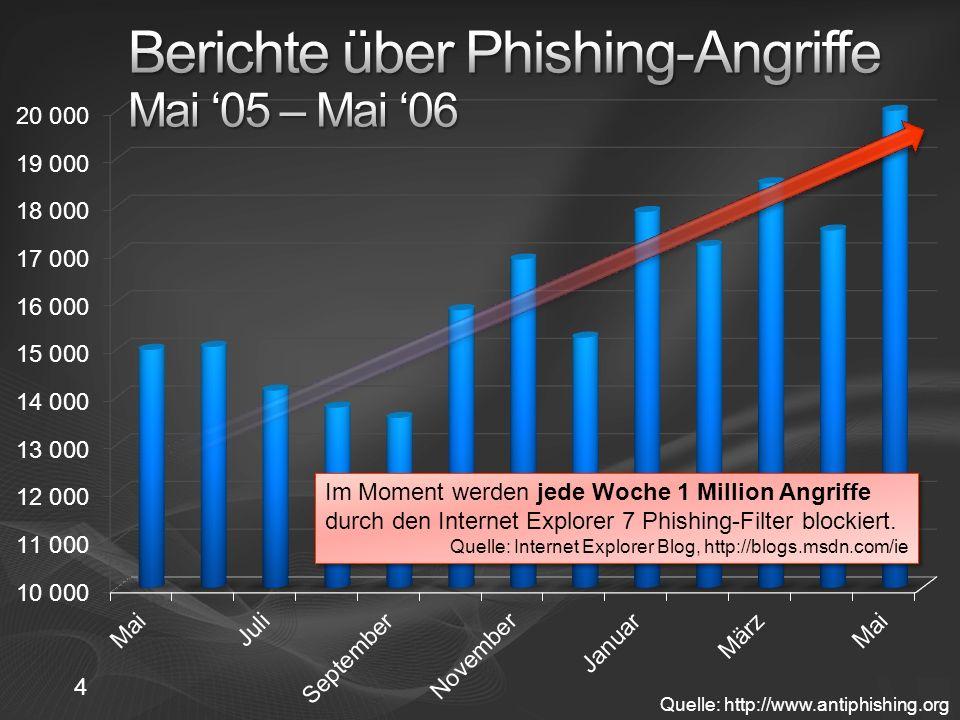 Quelle: http://www.antiphishing.org Im Moment werden jede Woche 1 Million Angriffe durch den Internet Explorer 7 Phishing-Filter blockiert.
