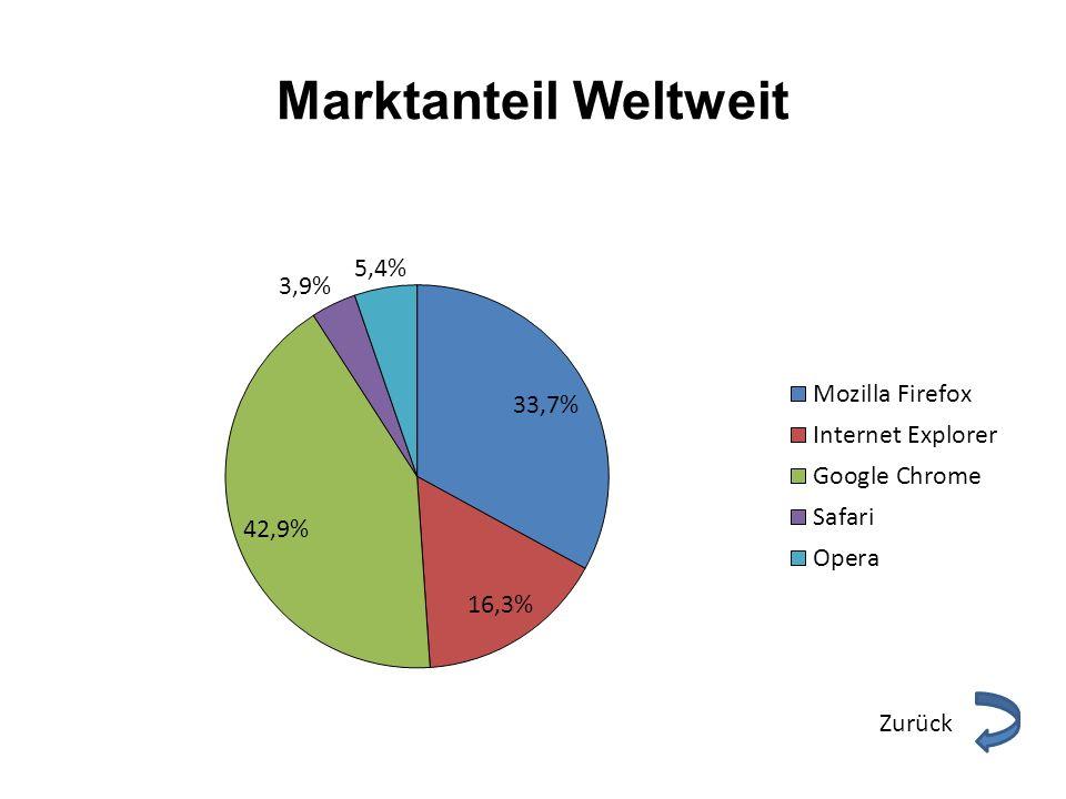 Besonderheiten Google Chrome ist der meist verwendete Browser der Welt.