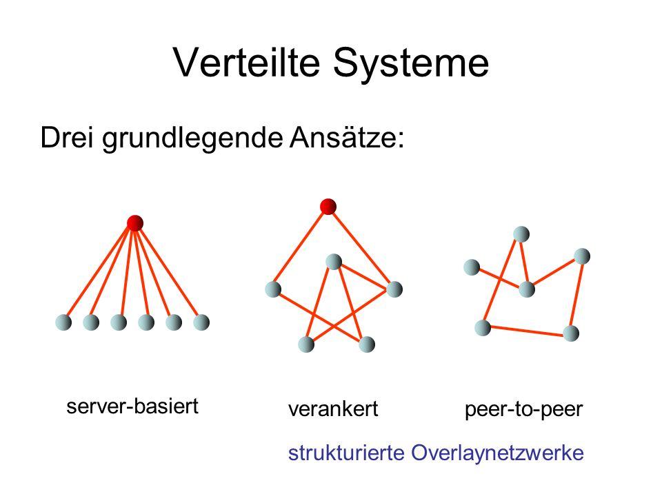 Verteilte Systeme Drei grundlegende Ansätze: verankertpeer-to-peer server-basiert strukturierte Overlaynetzwerke