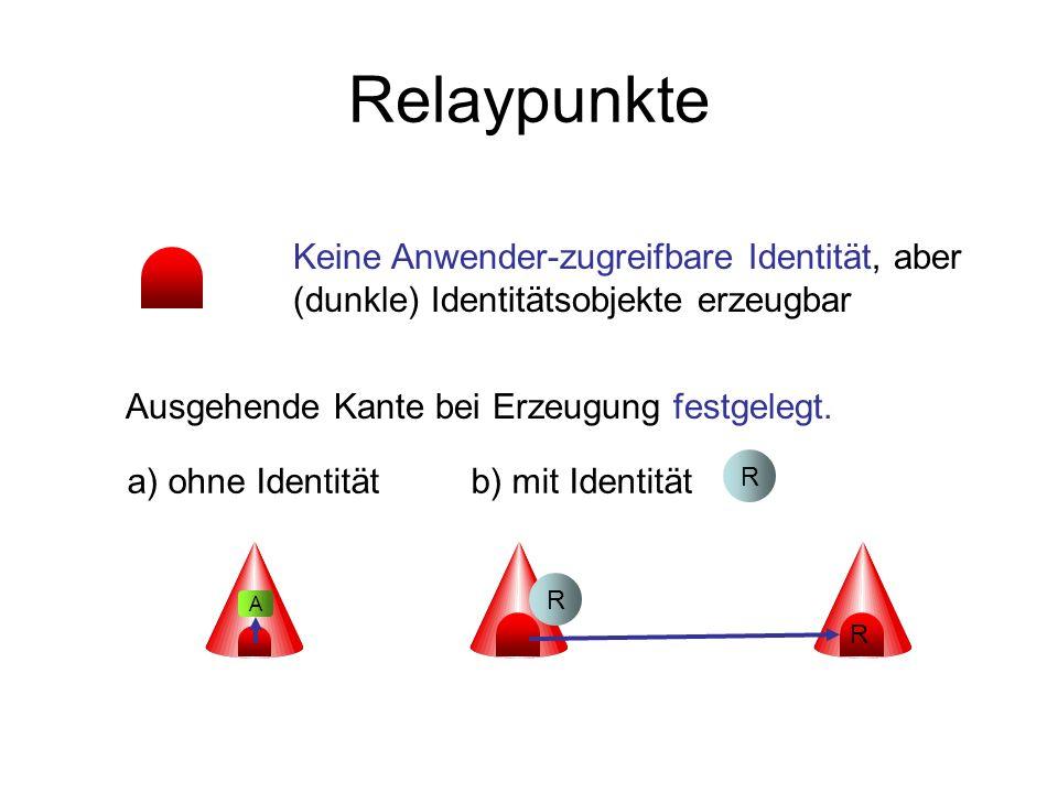 Relaypunkte Ausgehende Kante bei Erzeugung festgelegt. a) ohne Identitätb) mit Identität R Keine Anwender-zugreifbare Identität, aber (dunkle) Identit