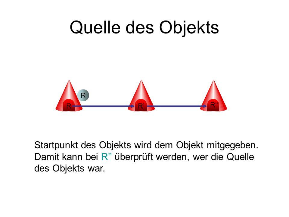Quelle des Objekts R R R R Startpunkt des Objekts wird dem Objekt mitgegeben.