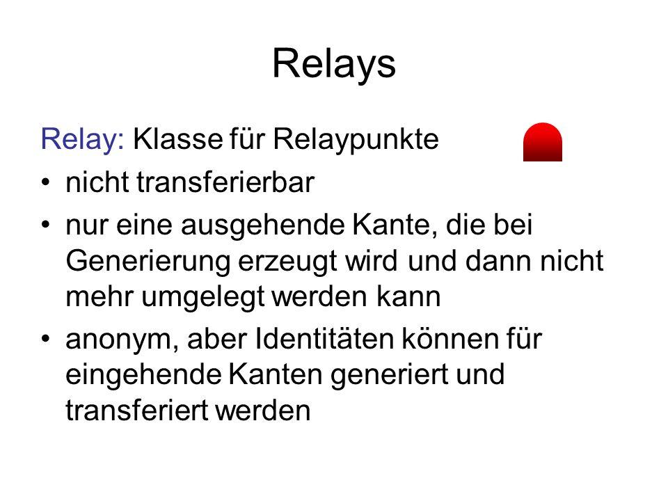Relays Relay: Klasse für Relaypunkte nicht transferierbar nur eine ausgehende Kante, die bei Generierung erzeugt wird und dann nicht mehr umgelegt werden kann anonym, aber Identitäten können für eingehende Kanten generiert und transferiert werden