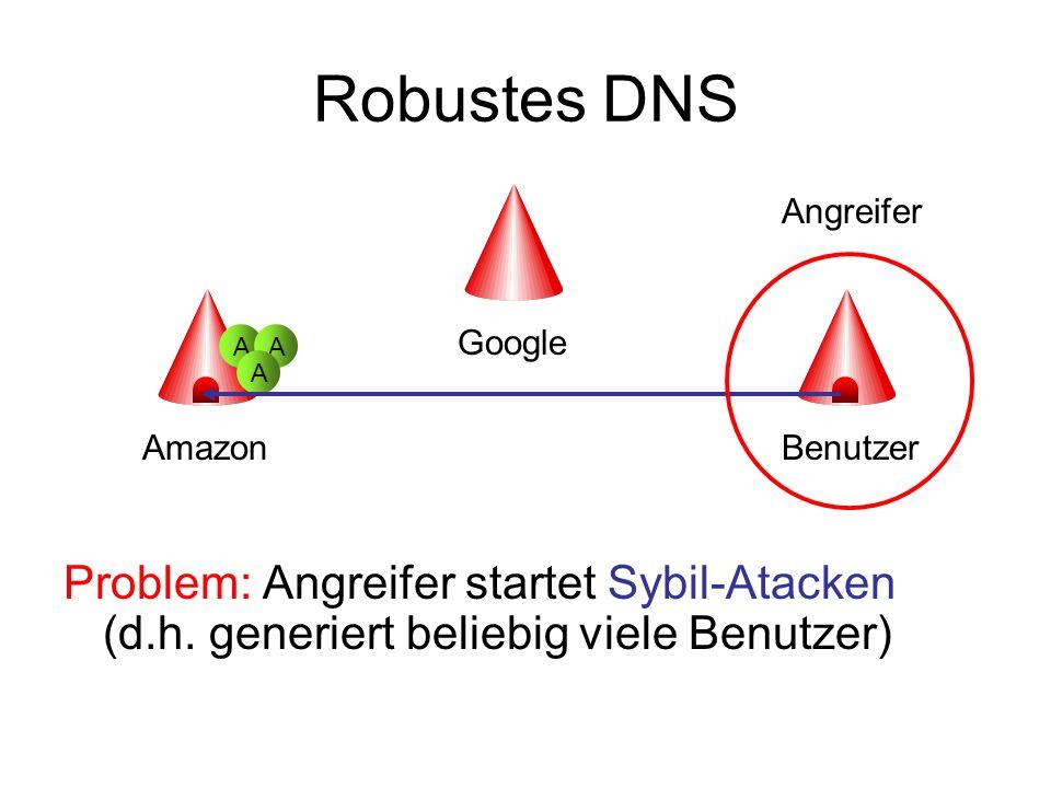 Robustes DNS Problem: Angreifer startet Sybil-Atacken (d.h. generiert beliebig viele Benutzer) Amazon Google Benutzer AA A Angreifer