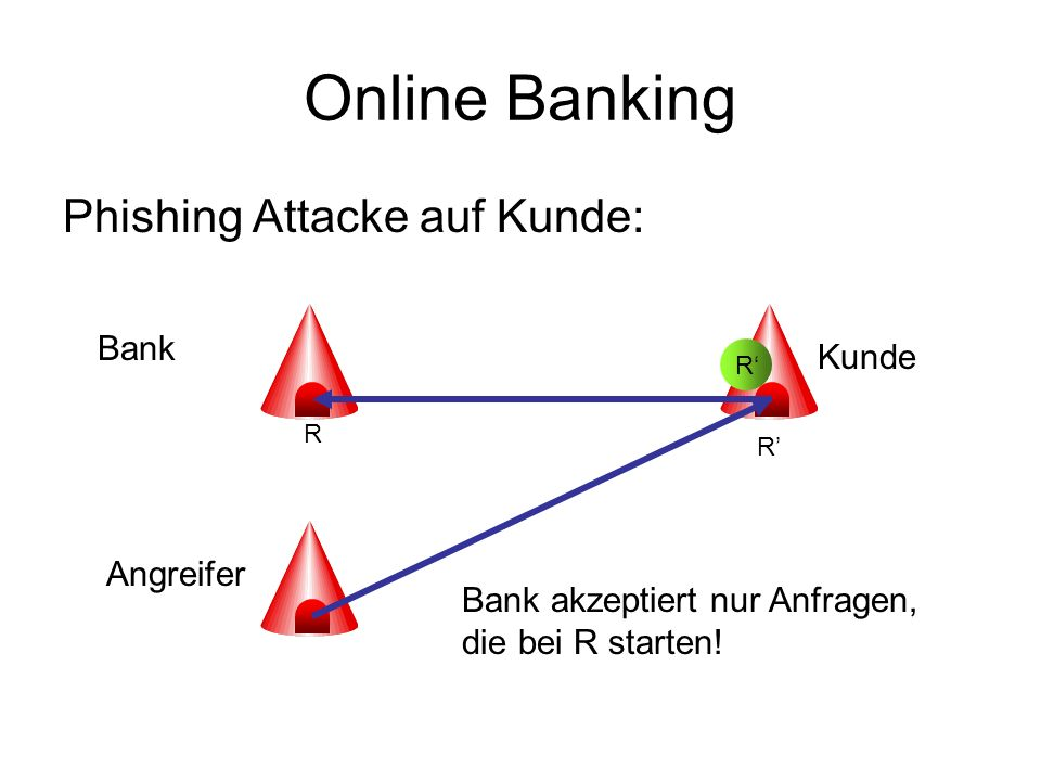 Online Banking Phishing Attacke auf Kunde: Bank R Angreifer R Kunde R Bank akzeptiert nur Anfragen, die bei R starten!