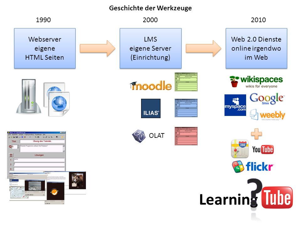 Webserver eigene HTML Seiten Webserver eigene HTML Seiten LMS eigene Server (Einrichtung) LMS eigene Server (Einrichtung) Web 2.0 Dienste online irgendwo im Web 1990 2000 2010 OLAT Learning Geschichte der Werkzeuge