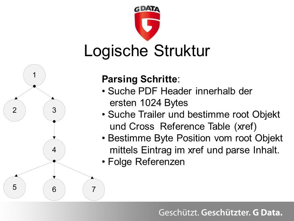 Logische Struktur Herzlich Willkommen. Überblick Parsing Schritte: Suche PDF Header innerhalb der ersten 1024 Bytes Suche Trailer und bestimme root Ob
