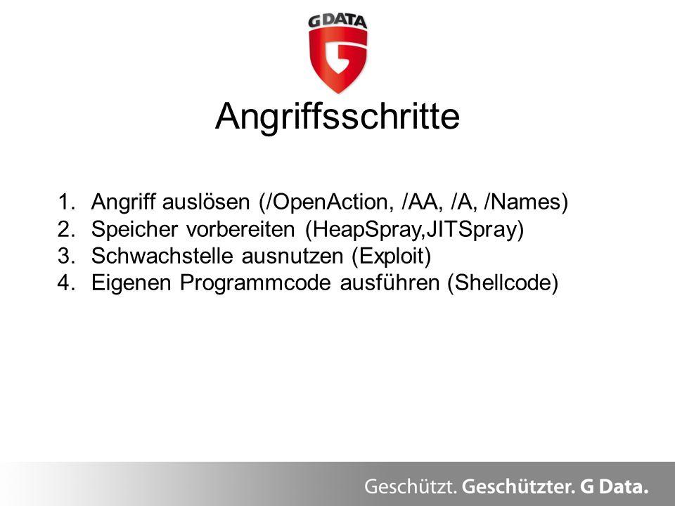 Angriffsschritte Überblick 1.Angriff auslösen (/OpenAction, /AA, /A, /Names) 2.Speicher vorbereiten (HeapSpray,JITSpray) 3.Schwachstelle ausnutzen (Ex