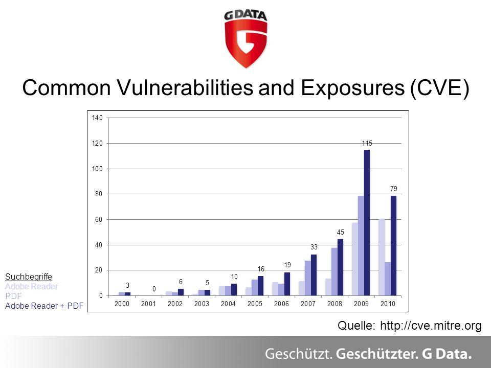 Common Vulnerabilities and Exposures (CVE) Quelle: http://cve.mitre.org Suchbegriffe Adobe Reader PDF Adobe Reader + PDF