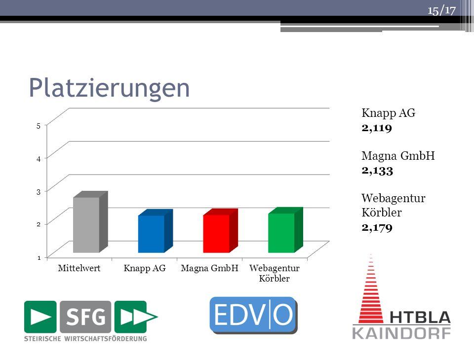 /17 Platzierungen 15 Knapp AG 2,119 Magna GmbH 2,133 Webagentur Körbler 2,179