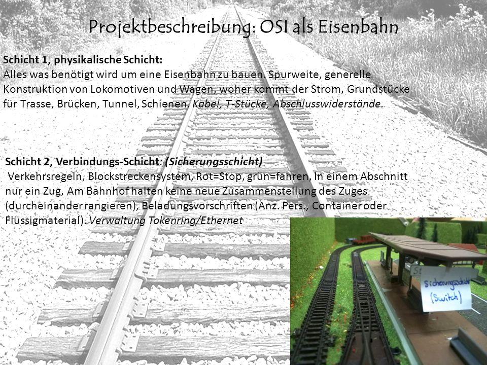Projektbeschreibung: OSI als Eisenbahn Schicht 1, physikalische Schicht: Alles was benötigt wird um eine Eisenbahn zu bauen. Spurweite, generelle Kons