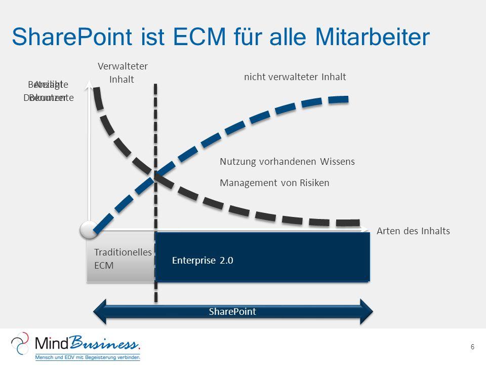 SharePoint ist ECM für alle Mitarbeiter 6 Verwalteter Inhalt Nutzung vorhandenen Wissens Management von Risiken Beteiligte Benutzer Arten des Inhalts Skalieren Sie auf 100% der Benutzer und verwalten Sie alle Inhalte Traditionelles ECM nicht verwalteter Inhalt Anzahl Dokumente Enterprise 2.0 SharePoint