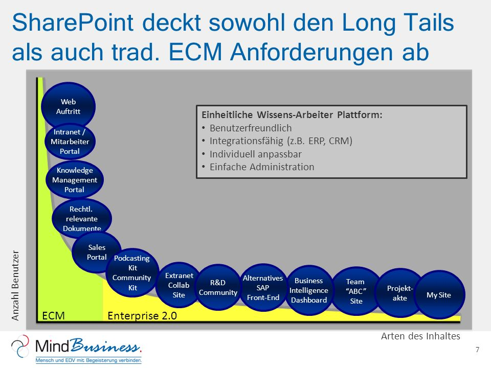 SharePoint deckt sowohl den Long Tails als auch trad.