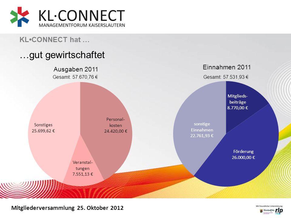 Mitgliederversammlung 25. Oktober 2012 KLCONNECT hat … …gut gewirtschaftet Ausgaben 2011 Einnahmen 2011 Gesamt: 57.670,76 Gesamt: 57.531,93