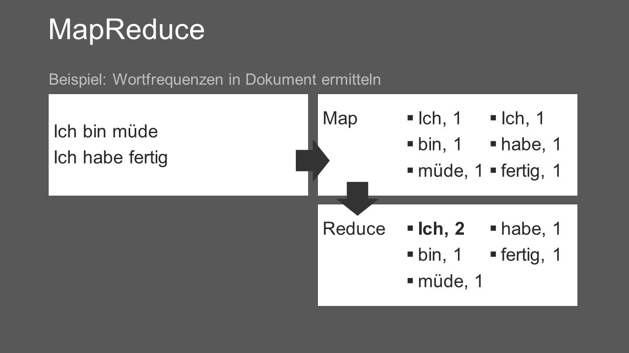 MapReduce Ich bin müde Ich habe fertig Beispiel: Wortfrequenzen in Dokument ermitteln Map Ich, 1 bin, 1 müde, 1 Ich, 1 habe, 1 fertig, 1 Reduce Ich, 2 bin, 1 müde, 1 habe, 1 fertig, 1