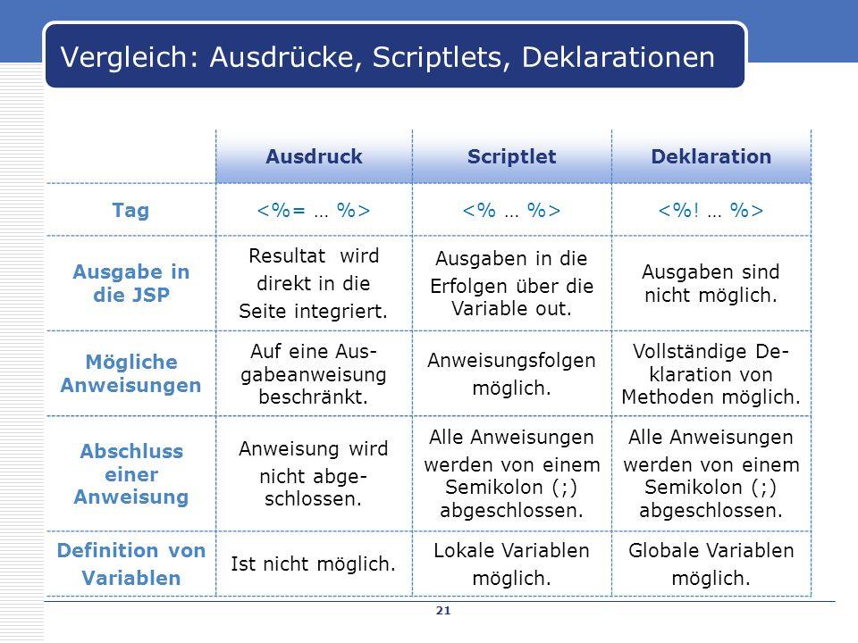 Vergleich: Ausdrücke, Scriptlets, Deklarationen AusdruckScriptletDeklaration Tag Ausgabe in die JSP Resultat wird direkt in die Seite integriert. Ausg