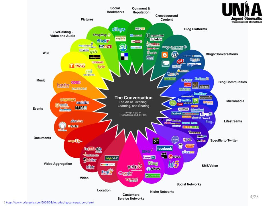 1 http://www.briansolis.com/2008/08/introducing-conversation-prism/http://www.briansolis.com/2008/08/introducing-conversation-prism/ 4/25